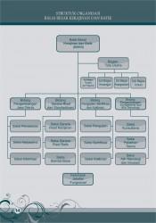 Struktur Organisasi_foto